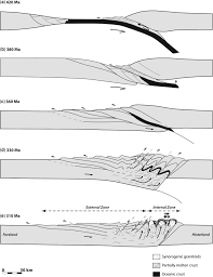 thermal and mechanical evolution of an orogenic wedge during