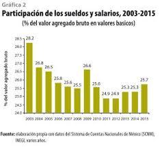 sueldos profesionales en mxico 2016 estimación de los efectos de un ajuste del salario mínimo de los