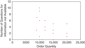 Seeking Plot A Plot Of The Order Quantity Versus The Number Of Questions Seeking