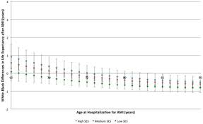 race socioeconomic status and life expectancy after acute