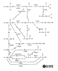 common organic chemistry reactions 1 22 mcat pinterest