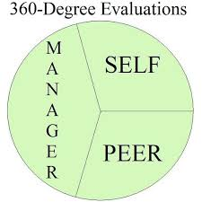 beyond traditional performance appraisals three components of