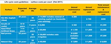 Backyard Tennis Court Cost Cost And Life Cycle U2013 Courts And Surfaces Learn Tennis Australia