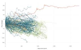 bitcoin yearly chart data visualisation 118 coins plotted over time this is why hodl