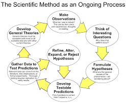 scientific method wikipedia