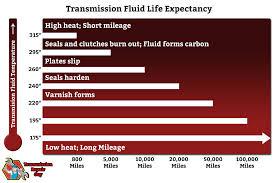 lexus sc300 transmission fluid 2016 is 200t transmission issues clublexus lexus forum discussion