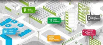 smart cities homes and offices technology latest topics