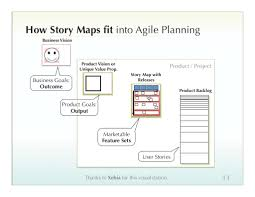 Story Maps How Story Maps fit Into