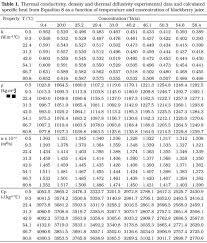 Specific Heat Table Rheological And Thermophysical Properties Of Blackberry Juice