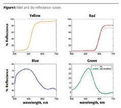 wet color control an efficient concept for paint processing