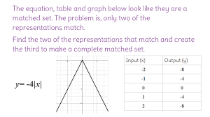 9 match data tables and graphs with nonlinear equations fp
