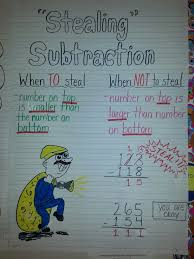 addition with regrouping poster math visuals posters signs