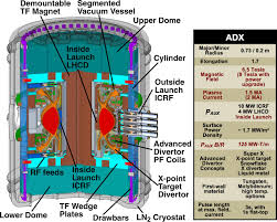adx a high field high power density advanced divertor and rf