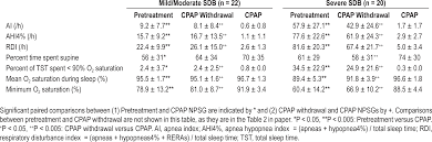 response to cpap withdrawal in patients with mild versus severe