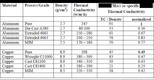 material thermal conductivity table new alloy developments enhance pm aluminium application