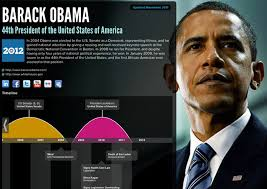 President Obama Resume Re Vu U2013 The Visual Resume U2013 Beginning Of A Resume Revolution