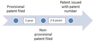 how to patent an idea 3 steps with pictures and video