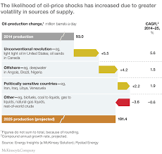 oil price shocks and the chemical industry preparing for a