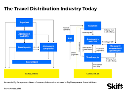 Past Sales The Key Agents Channel Shock The Future Of Travel Distribution U2013 Skift