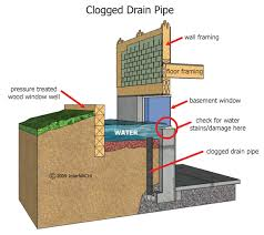 shocking ideas installing basement window wells how to install a
