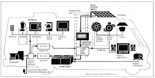 rv wiring diagram rv wiring diagrams instruction