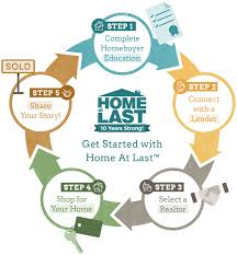 home at last nevada down payment assistance nevada rural