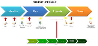 http weill cornell edu its images pmo project lifecycle v3 large