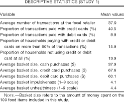 average card table size how credit card payments increase unhealthy food purchases visceral