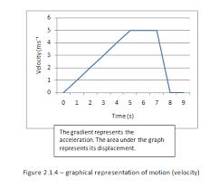 ib physics notes 2 1 kinematics