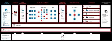 Data Warehouse Analyst Job Description Wherescape Red Build U0026 Manage Data Warehouse U0026 Big Data Solutions