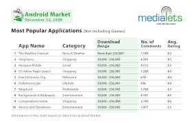 popular android most popular android apps and for december 2008