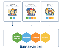 Service Desk Change Management How Jira Service Desk Approaches Itsm Easy Jira