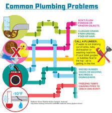 how to plumb a new house plumbing supplies kitchen and bath fixtures sutherlands