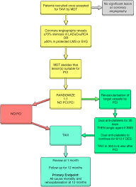 flow chart tavi transcatheter aortic valve implantation mdt