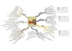 Blind Willie Mctell Bob Dylan Automated Mind Map Analysis Of Important Names Only Direct