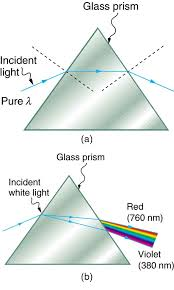 dispersion the rainbow and prisms physics