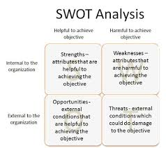 84 best swot images on pinterest swot analysis strength and