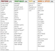 all these foods do not naturally contain carbohydrates apart from