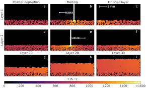 materials free full text predictive simulation of process