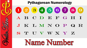 Numerology Colors by What Does Your Name Say About You Numerology Hindi Name Number