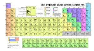 Alkaline Earth Metals On The Periodic Table What Transition Metals Are Radioactive Example
