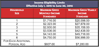 va income limits table food sts pa income guidelines 2017 food