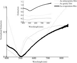 photothermal response of the plasmonic nanoconglomerates in films