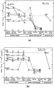 osa physical and chemical aspects in the application of thin