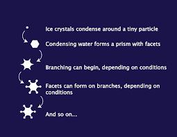 noaa nasa scijinks how do snowflakes form