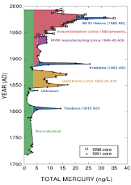 Periodic Table Mercury Mercury Element Wikipedia
