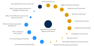 Portfolio Of Cabinet Ministers 4 15 Prime Minister And Cabinet Portfolio