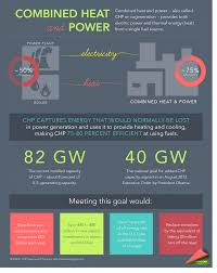 Chp Scale Locations Top 10 Things You Didn U0027t Know About Combined Heat And Power