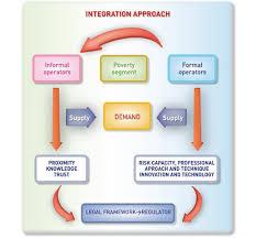 Formal Credit And Informal Credit gerencia de riesgos n盧 106