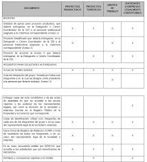 reglas de operacion prospera 2016 requisitos para proyectos productivos 2018 agroproyectos